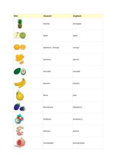 Englische Früchte in Wort und Bild